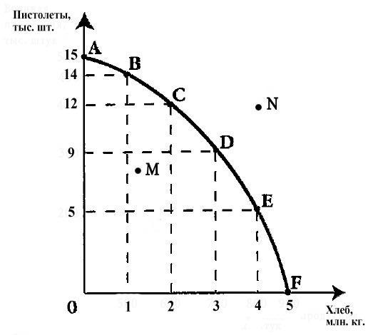 Кривая производственных возможностей задачи с решением математическая логика задачи и решения 2 класс