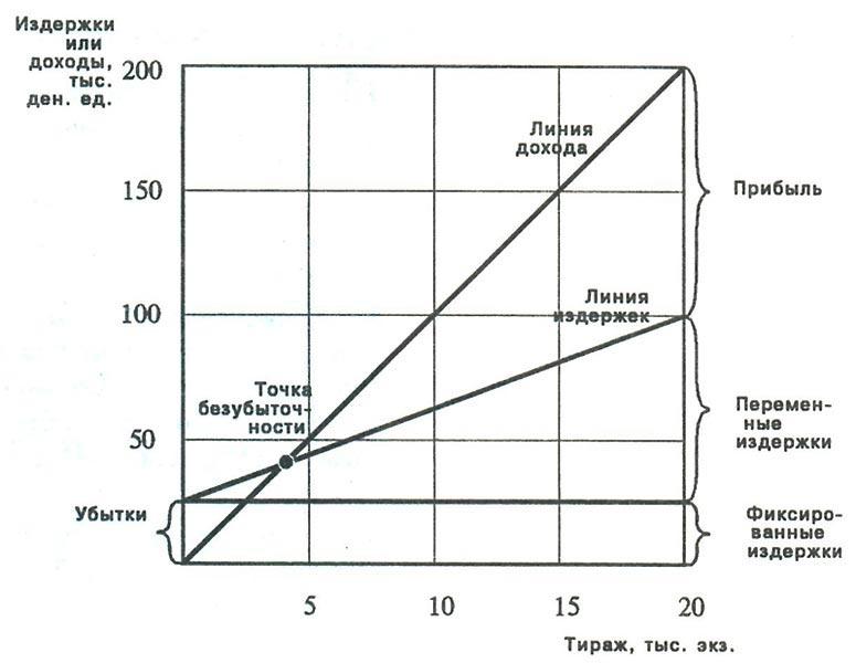 ... График анализа безубыточности: www.economicportal.ru/ponyatiya-all/analiz-bezubytochnosti.html