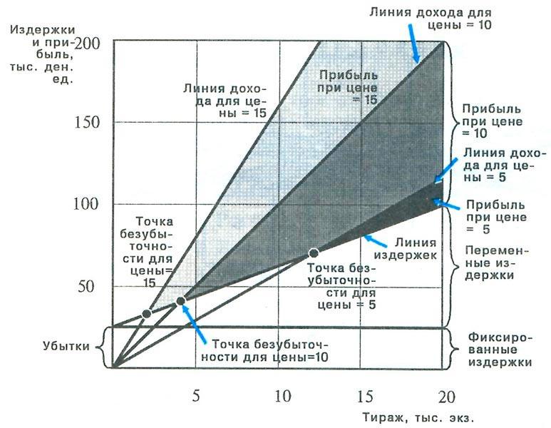 График анализа безубыточности с ...: www.economicportal.ru/ponyatiya-all/analiz-bezubytochnosti.html