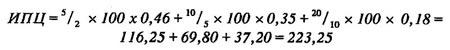 Пример расчета ИПЦ