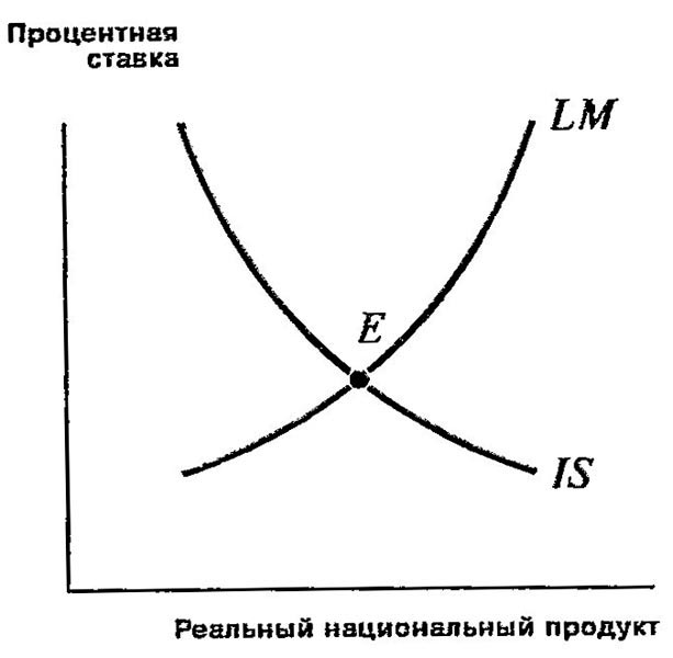 IS-LM анализ