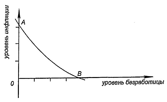 Графическое изображение кривой филлипса