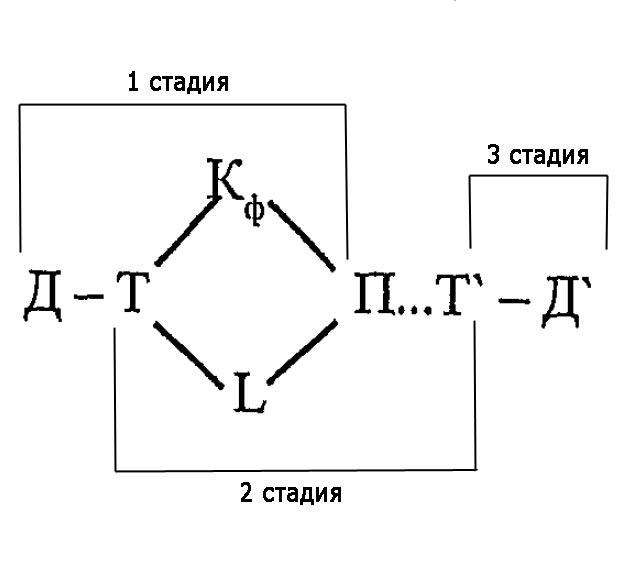 Схема кругооборота капитала.