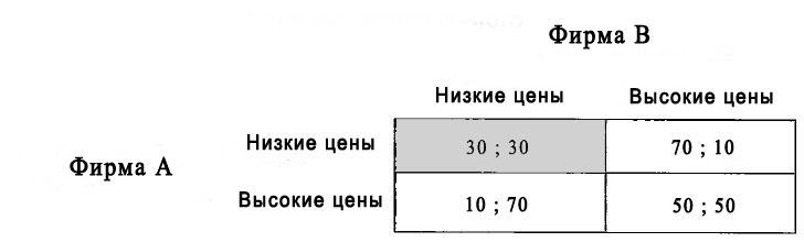 Ценообразование в условиях олигополии