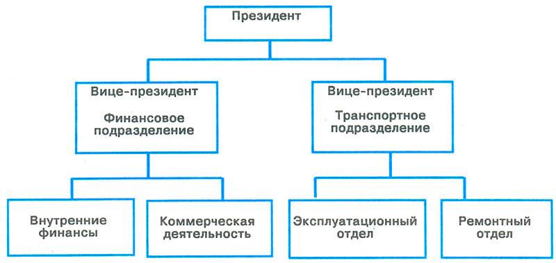 Линейная организационная