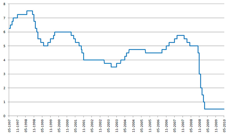 Кредитная процентная ставка в банках