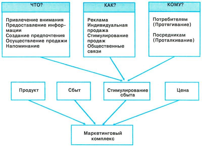 Схема стимулирования сбыта